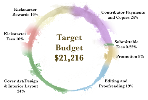 Flooded-Target-Budget.png